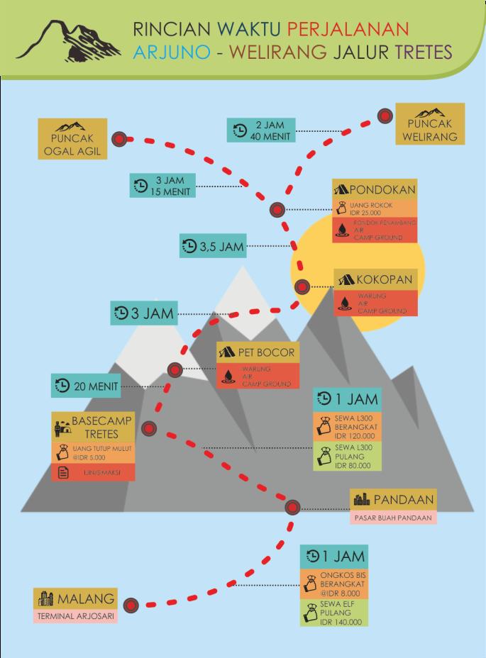 Infografis Arjuno